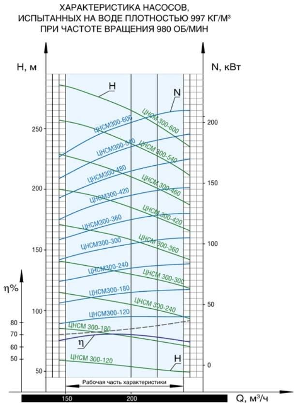 Напорная характеристика насоса ЦНСМ 300-180