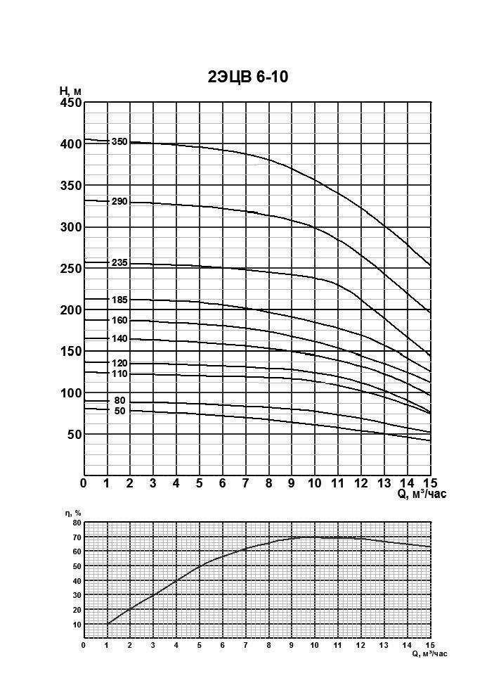 Напорная характеристика насоса 2ЭЦВ 6-10-110