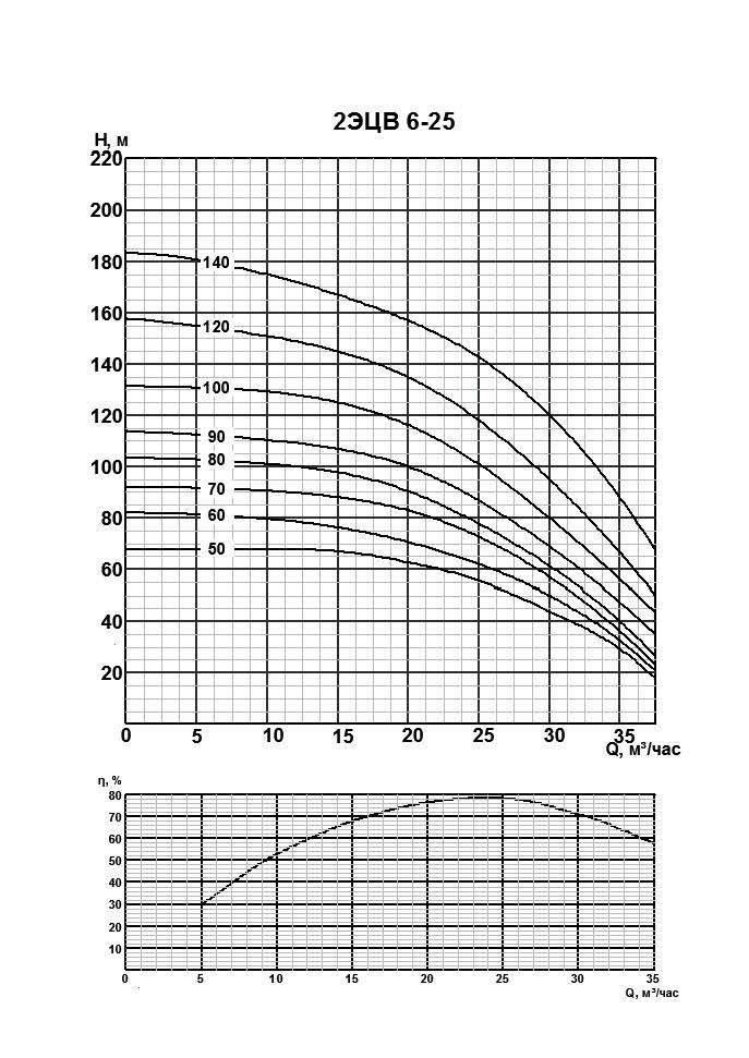 Напорная характеристика насоса 2ЭЦВ 6-25-60
