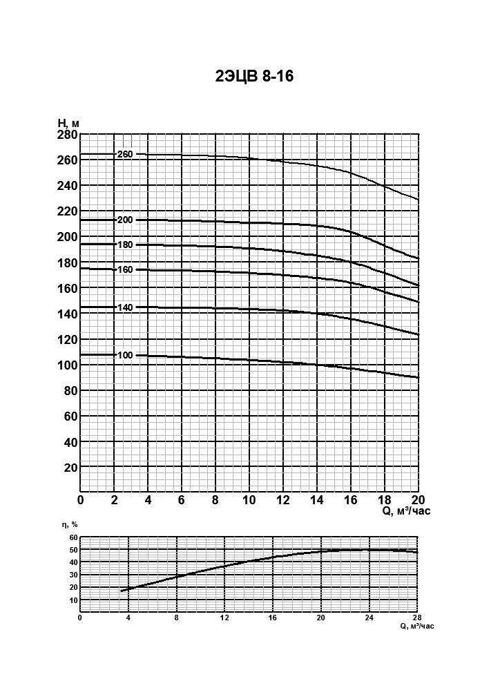 Напорная характеристика насоса 2ЭЦВ 8-16-100