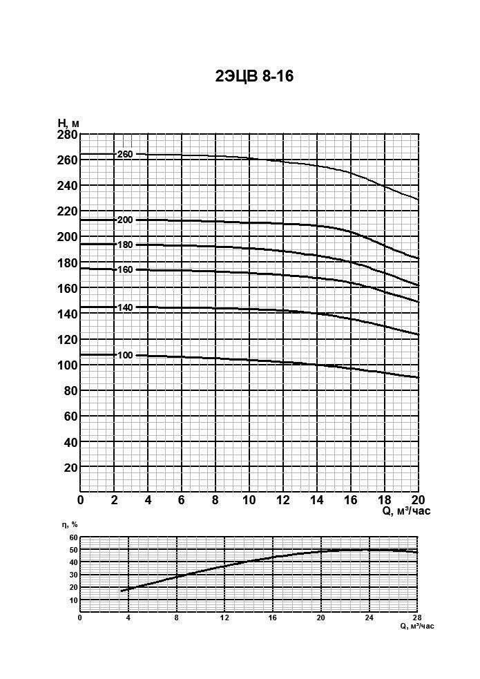 Напорная характеристика насоса 2ЭЦВ 8-16-180