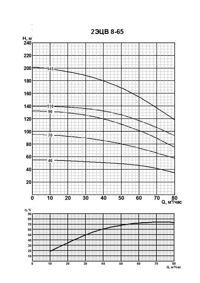 Напорная характеристика насоса 2ЭЦВ 8-65-90