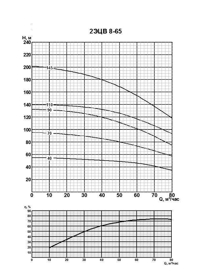 Напорная характеристика насоса 2ЭЦВ 8-65-110
