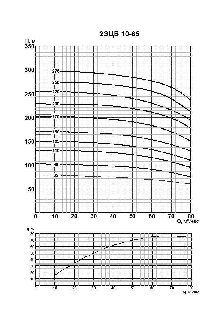 Напорная характеристика насоса 2ЭЦВ 10-65-90нрк