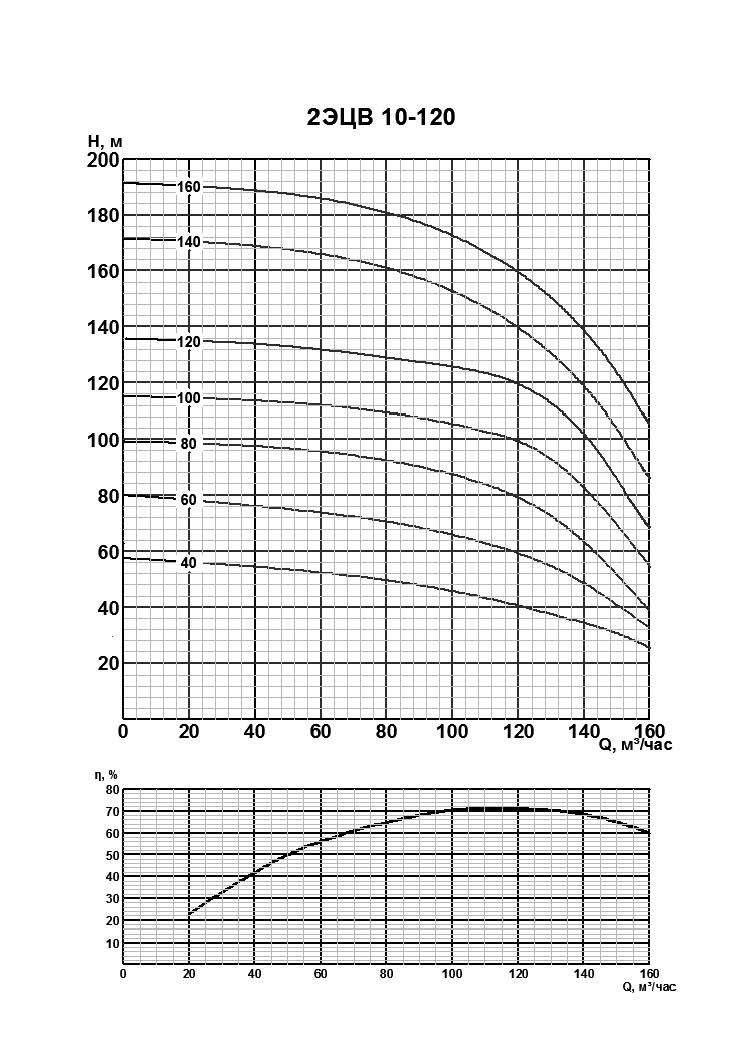 Напорная характеристика насоса 2ЭЦВ 10-120-40нро