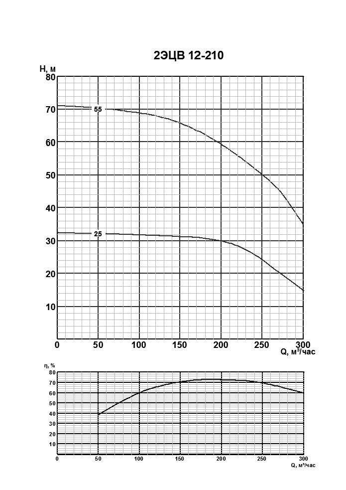 Напорная характеристика насоса 2ЭЦВ 12-210-55нро