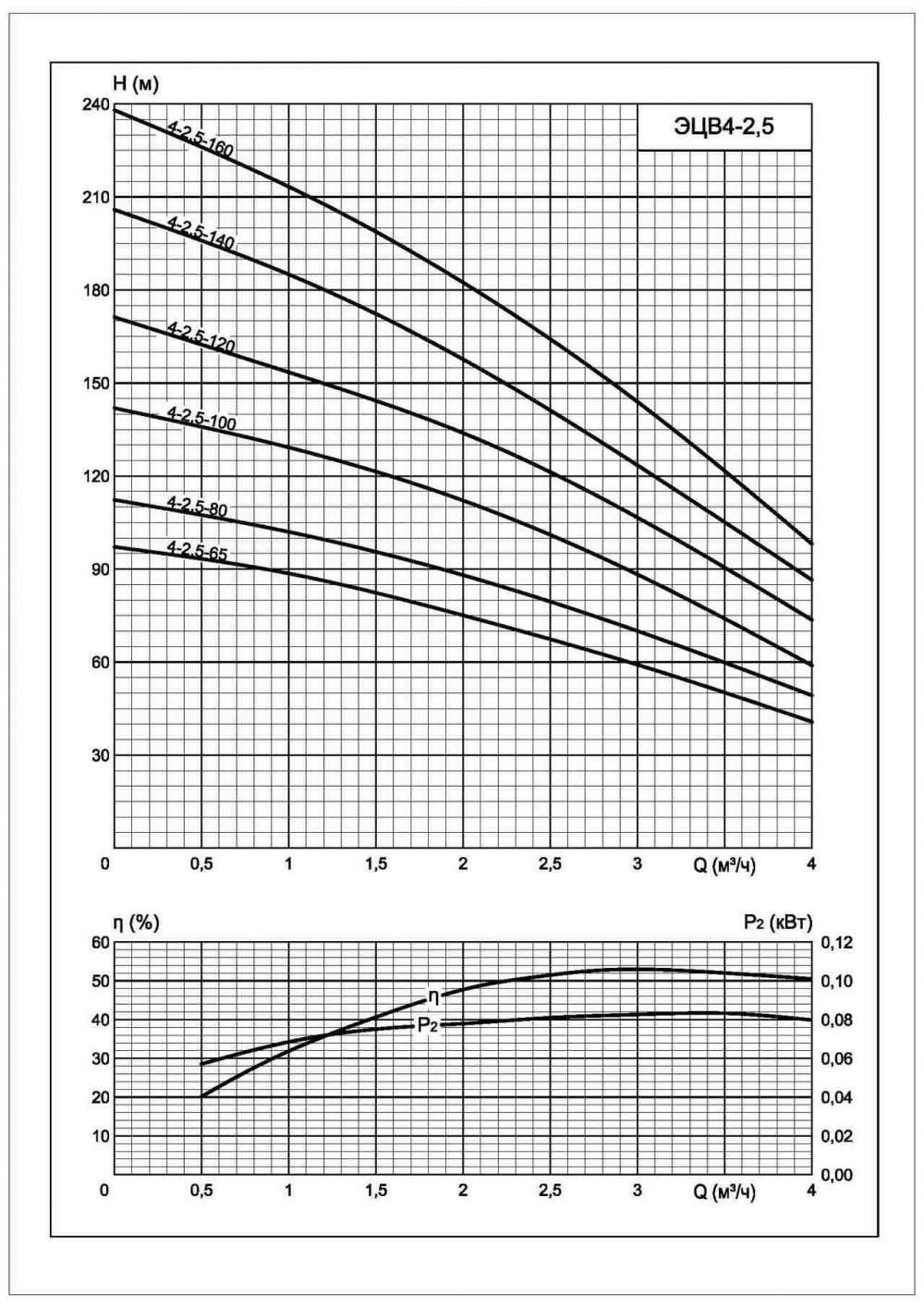 Напорная характеристика насоса ЭЦВ 4-2,5-160