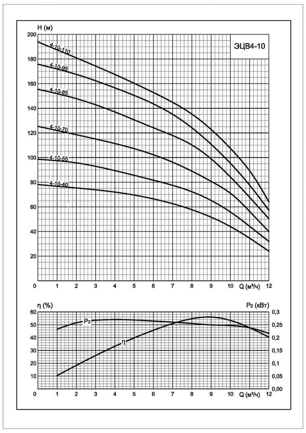 Напорная характеристика насоса ЭЦВ 4-10-110