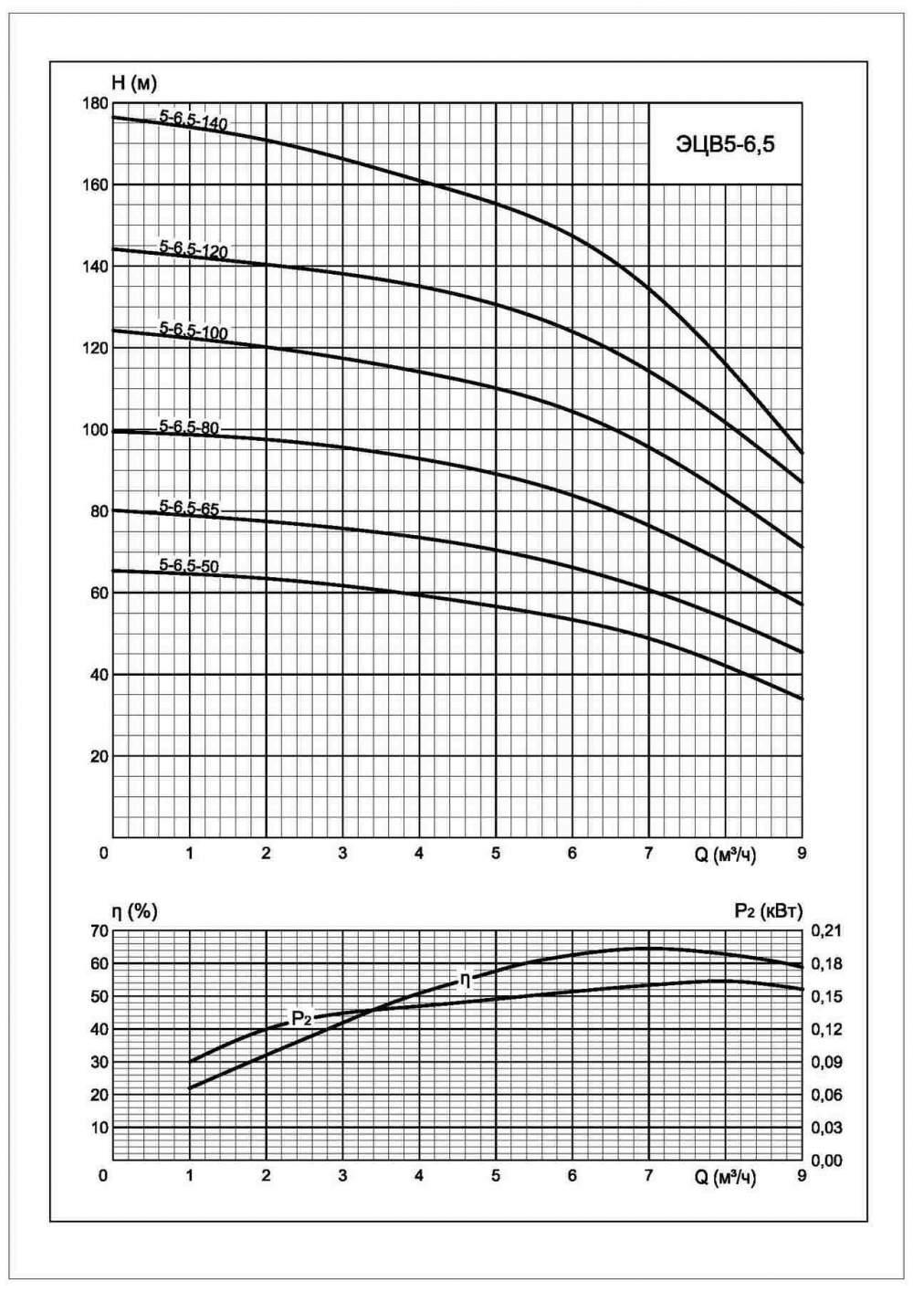 Напорная характеристика насоса ЭЦВ 5-6,5-65
