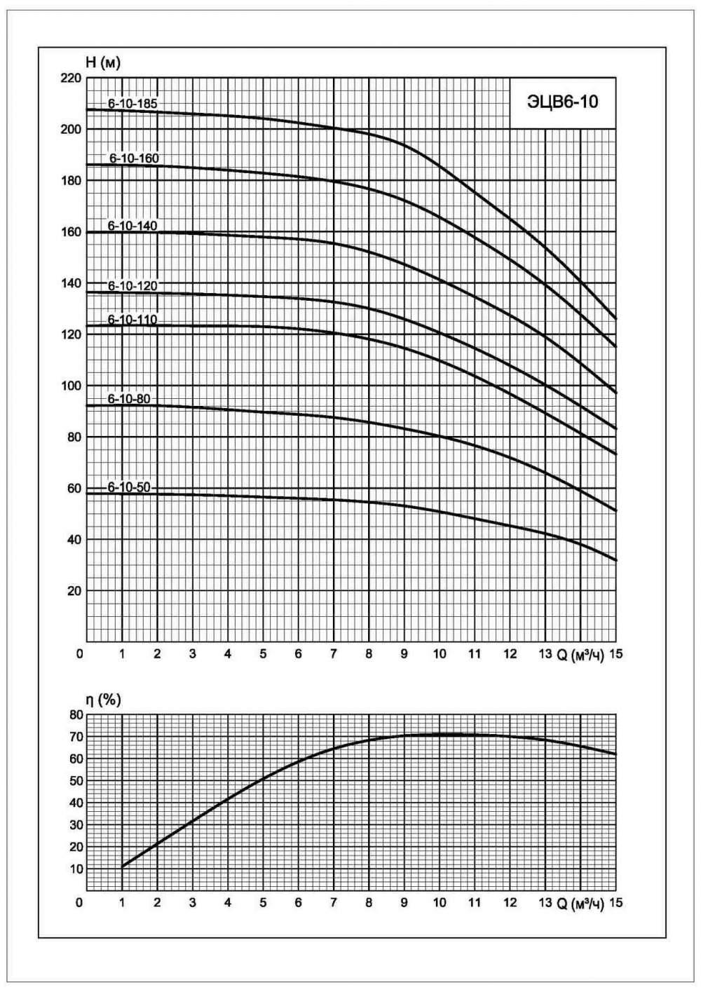 Напорная характеристика насоса ЭЦВ 6-10-160