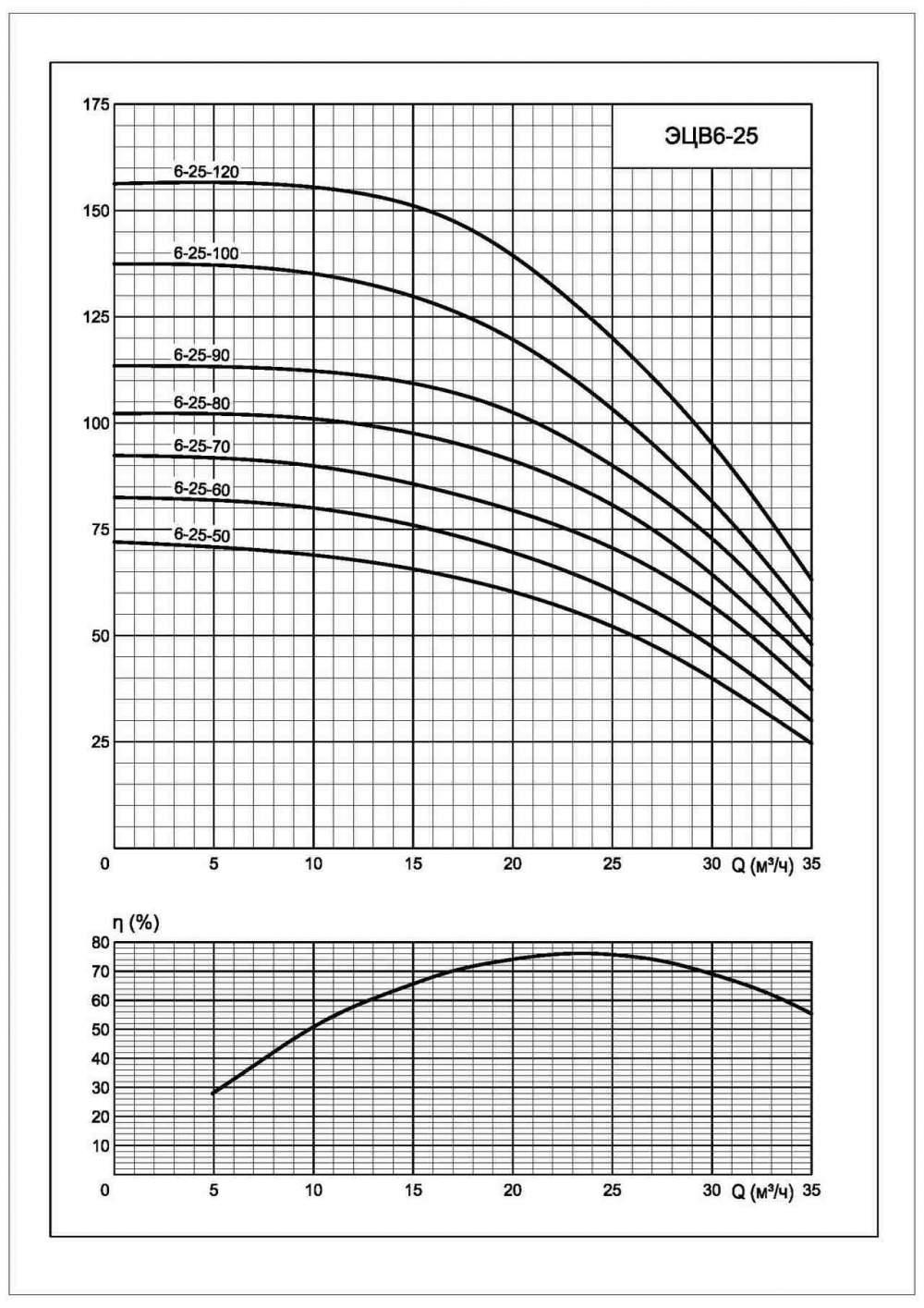 Напорная характеристика насоса ЭЦВ 6-25-90
