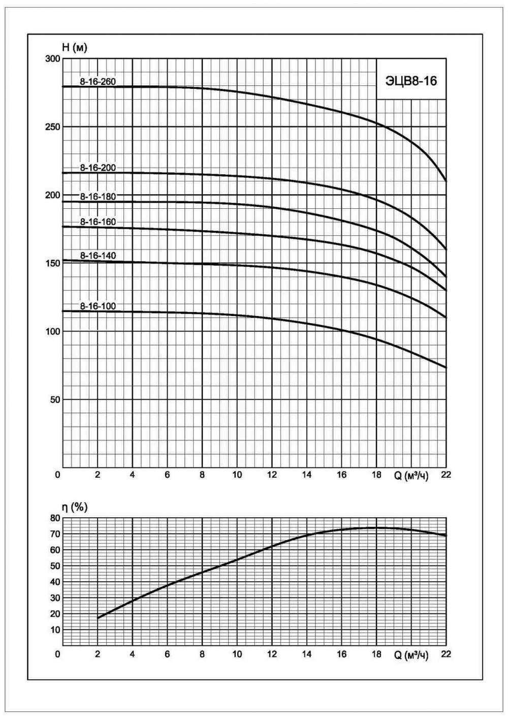 Напорная характеристика насоса ЭЦВ 8-16-260