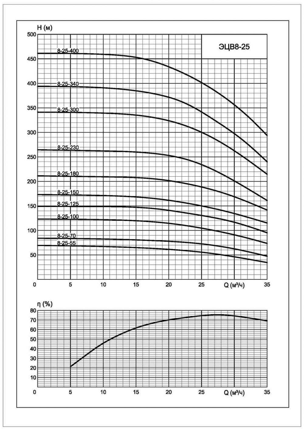 Напорная характеристика насоса ЭЦВ 8-25-230нрк
