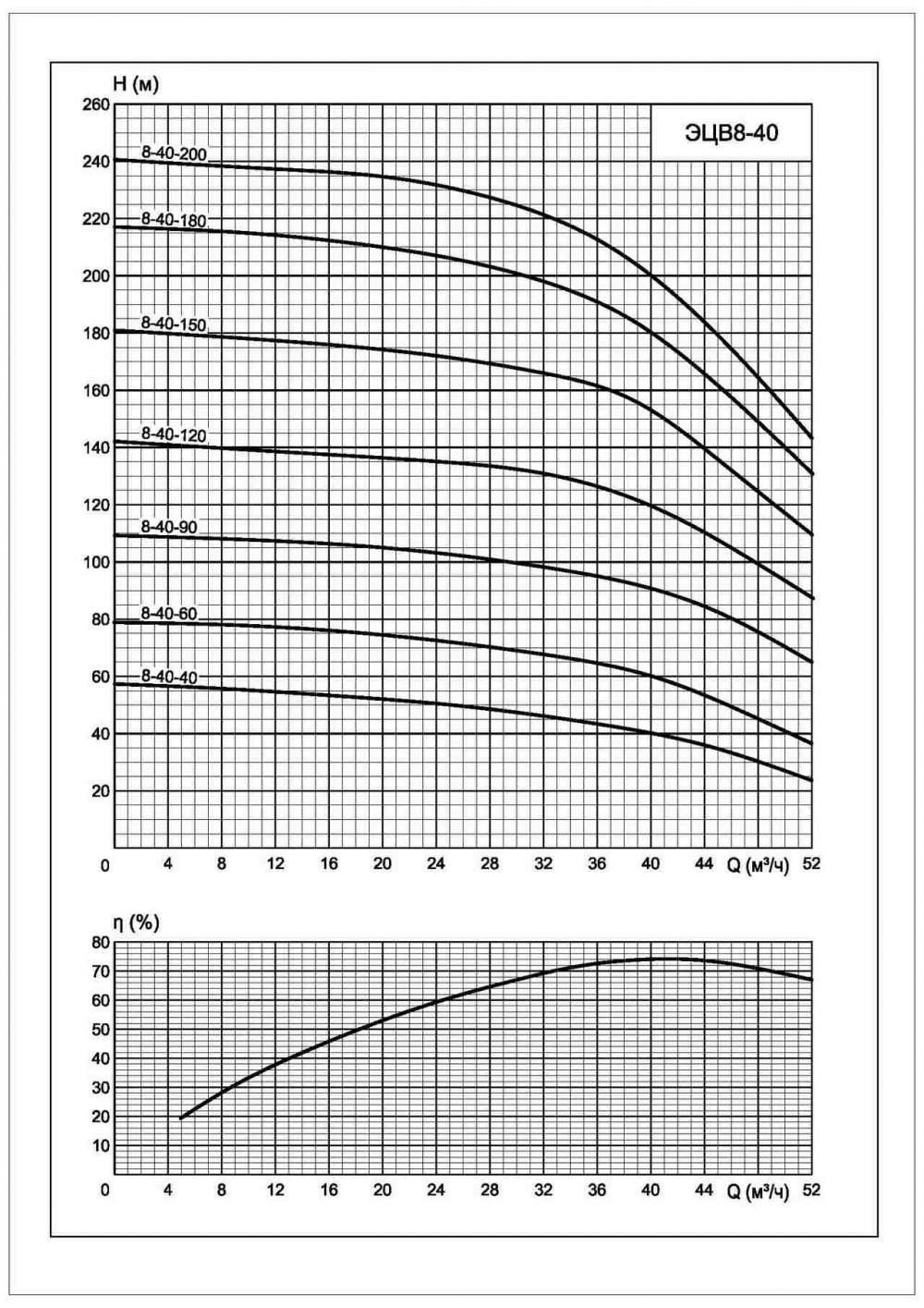 Напорная характеристика насоса ЭЦВ 8-40-60*нрк