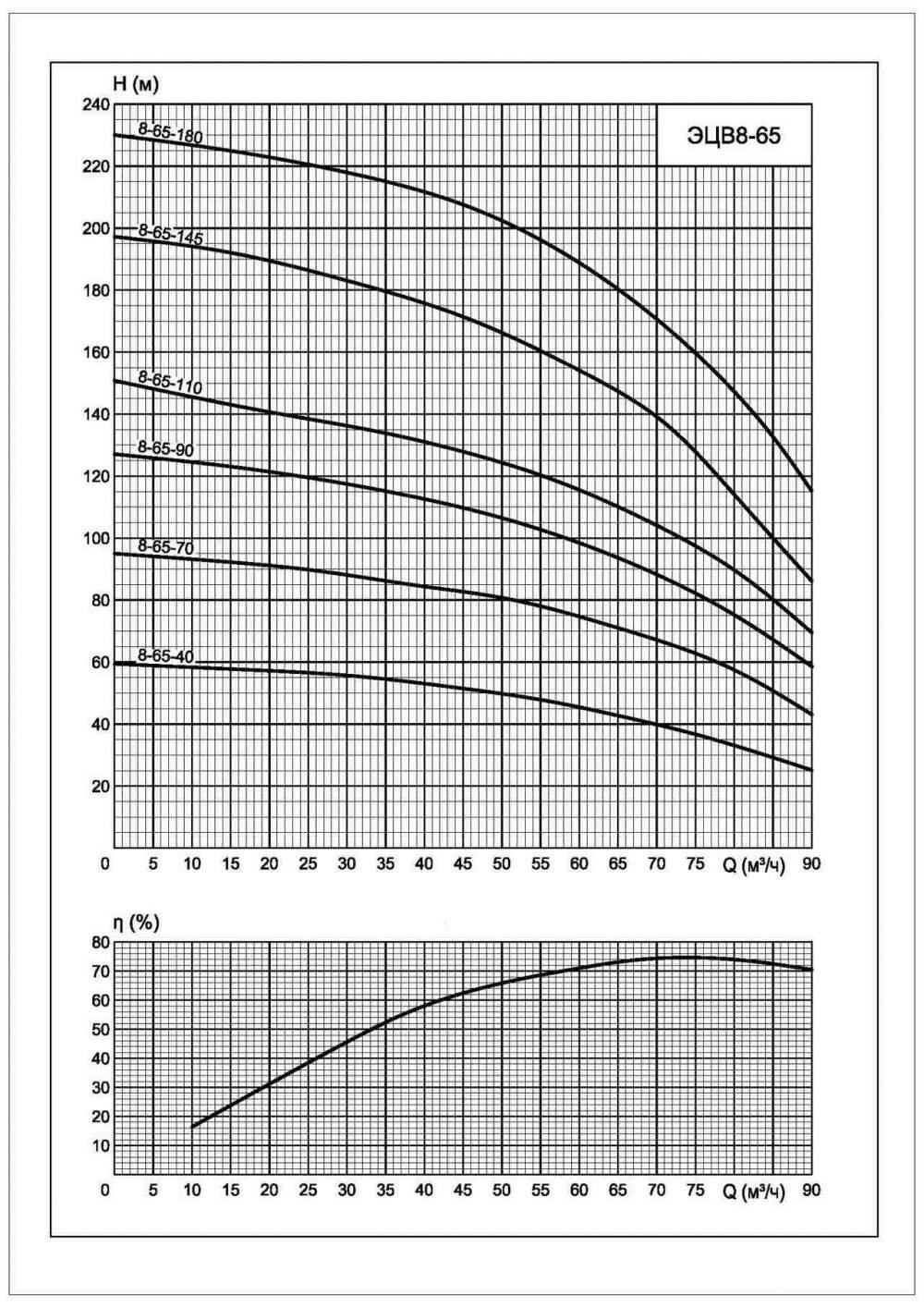 Напорная характеристика насоса ЭЦВ 8-65-90