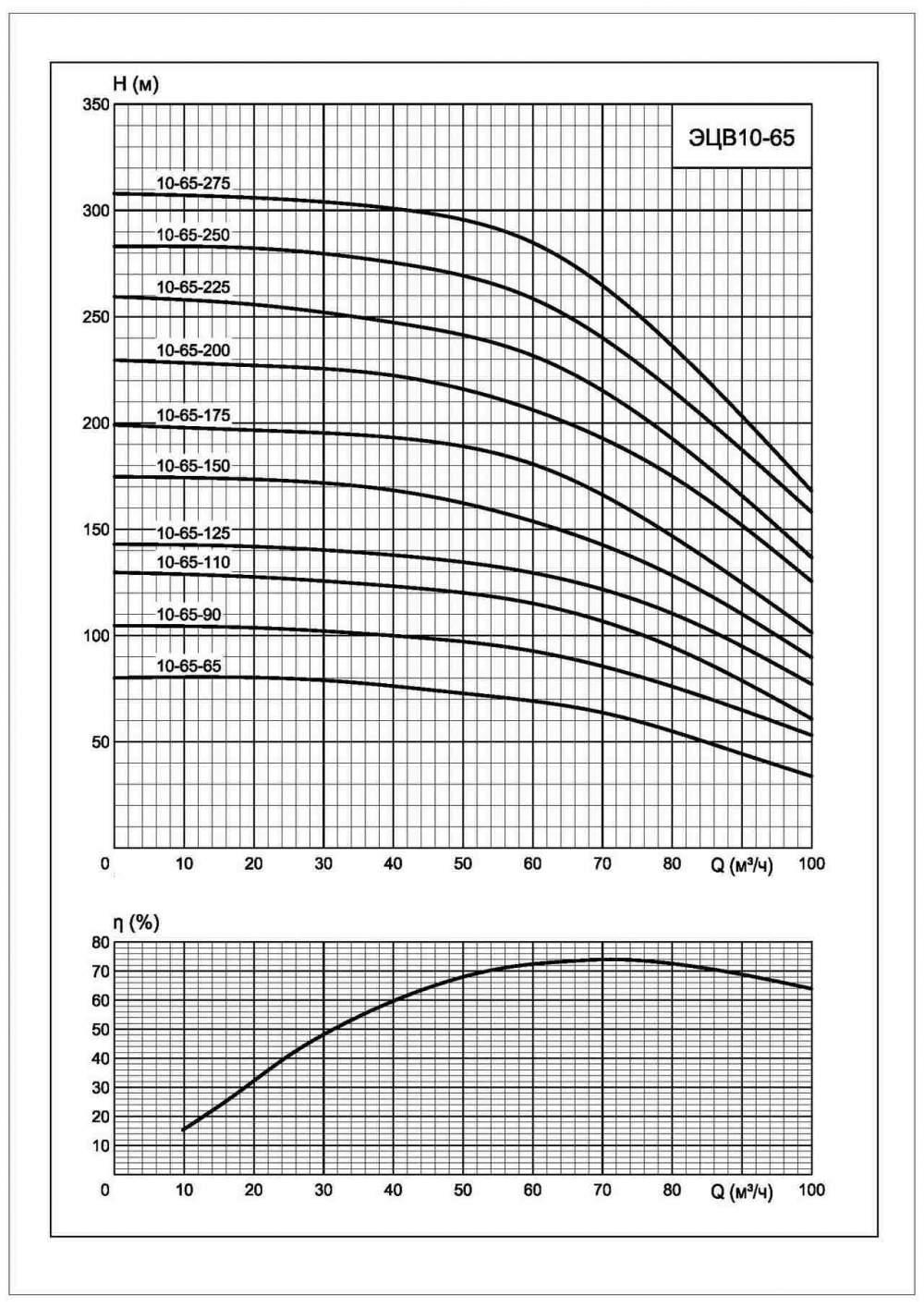 Напорная характеристика насоса ЭЦВ 10-65-90*нрк