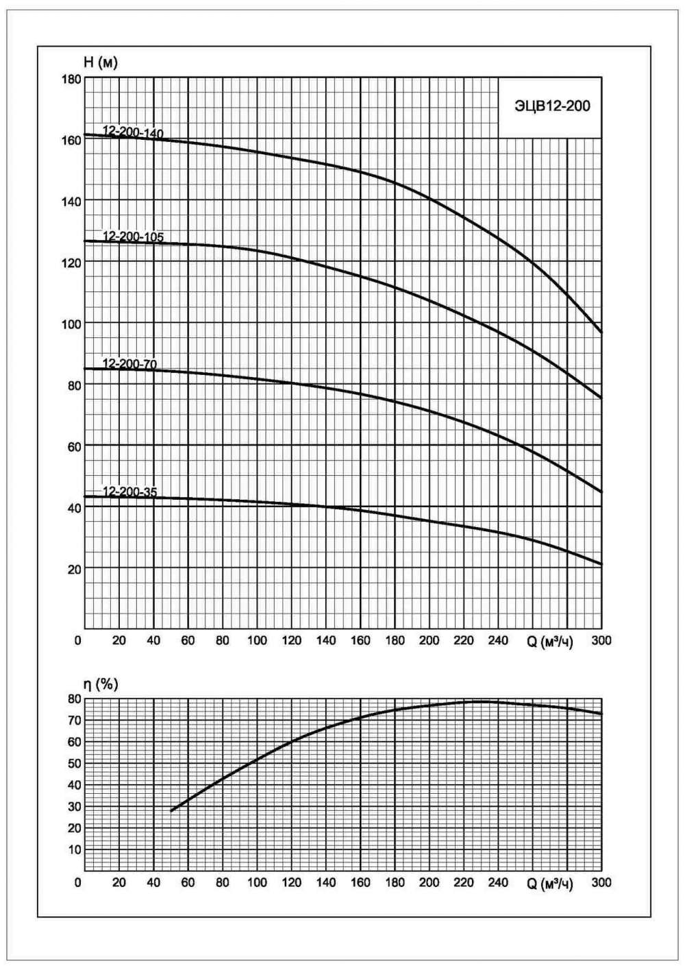 Напорная характеристика насоса ЭЦВ 12-200-105*нро