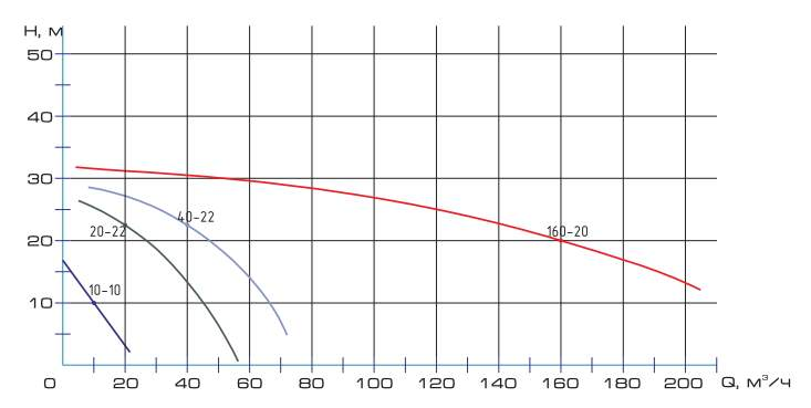 Напорная характеристика насоса НПК 40-22
