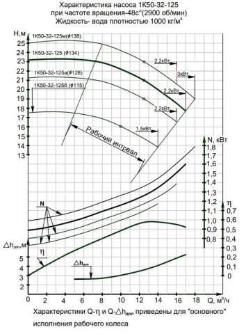 Напорная характеристика насоса 1К 50-32-125