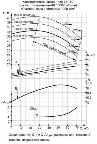 Напорная характеристика насоса 1К 80-65-160