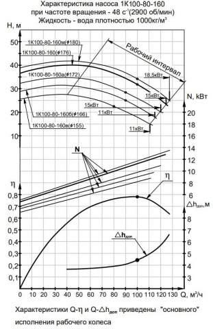 Напорная характеристика насоса 1К 100-80-160