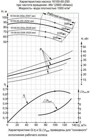Напорная характеристика насоса 1К 100-65-250б
