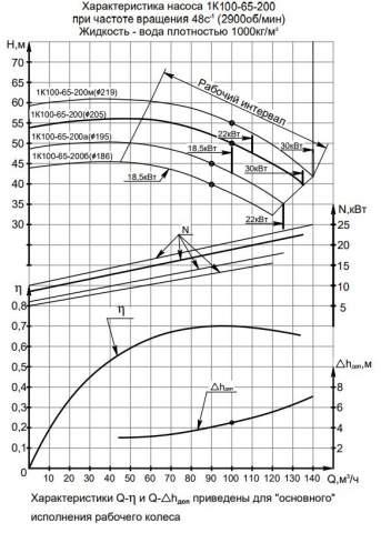 Напорная характеристика насоса 1К 100-65-200м