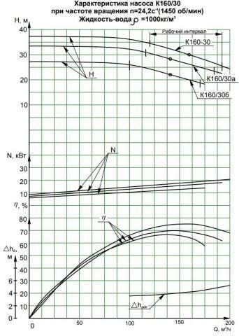 Напорная характеристика насоса К 160/30