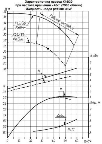 Напорная характеристика насоса К 45/30а