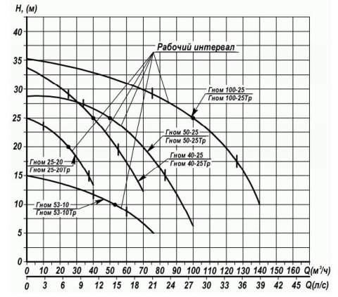 Напорная характеристика насоса ГНОМ 100-25Т +60С