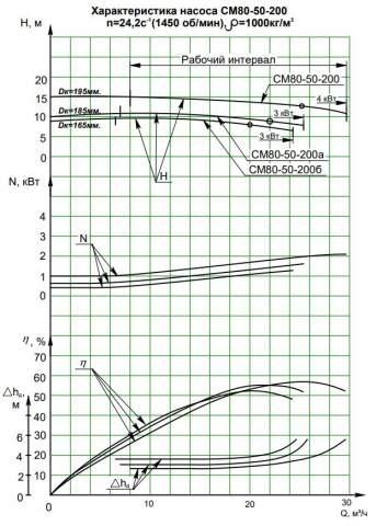 Напорная характеристика насоса СМ 80-50-200/4а