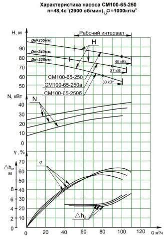 Напорная характеристика насоса СМ 100-65-250/2б