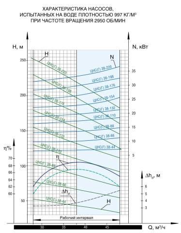 Напорная характеристика насоса ЦНС(Г) 38-132