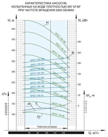 Напорная характеристика насоса ЦНС(Г) 105-147