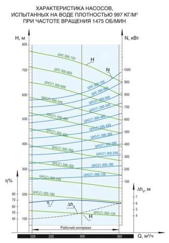 Напорная характеристика насоса ЦНС(Г) 300-420