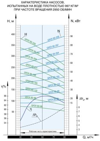Напорная характеристика насоса ЦНСК 60-297
