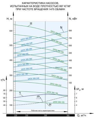 Напорная характеристика насоса ЦНСК 300-600