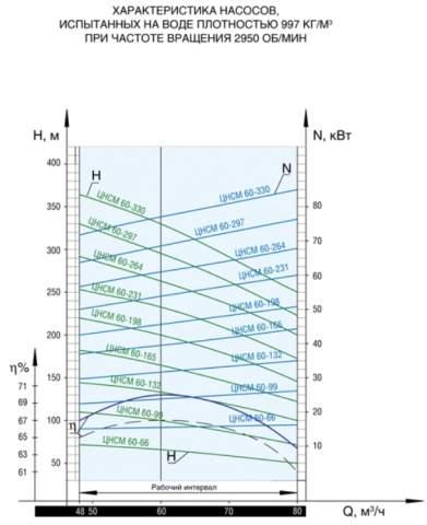Напорная характеристика насоса ЦНСМ 60-132