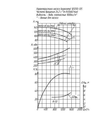 Напорная характеристика насоса 1Д 1250-125б 6 кВт
