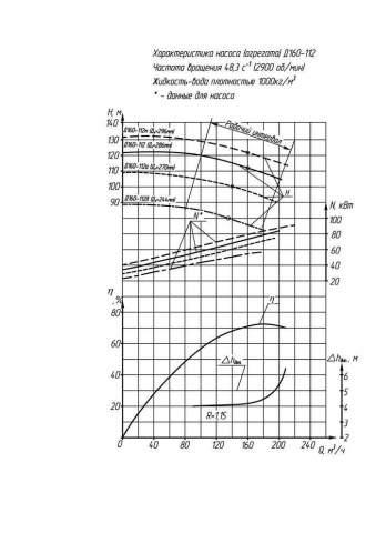 Напорная характеристика насоса Д 160-112б