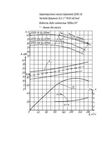 Напорная характеристика насоса Д 200-36