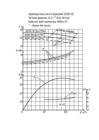 Напорная характеристика насоса 1КС 50-110