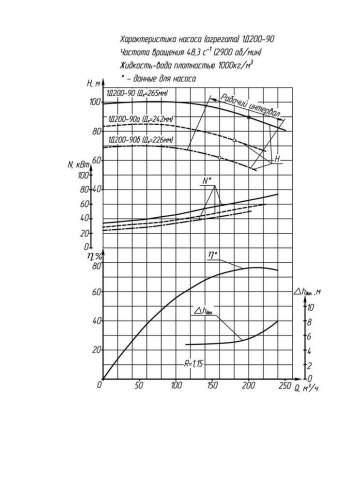 Напорная характеристика насоса 1Д 200-90б