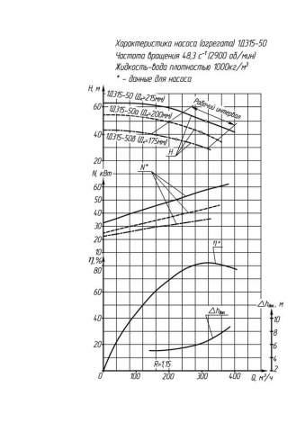 Напорная характеристика насоса 1Д 315-50