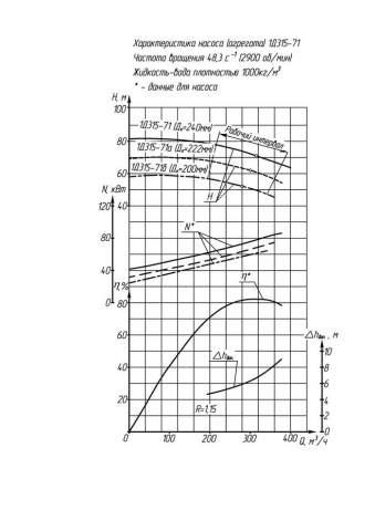Напорная характеристика насоса 1Д 315-71 (IP23)