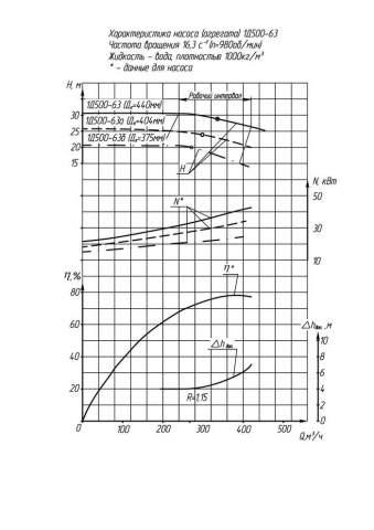 Напорная характеристика насоса 1Д 500-63