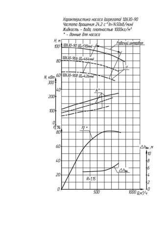 Напорная характеристика насоса 1Д 630-90 (250 кВт)