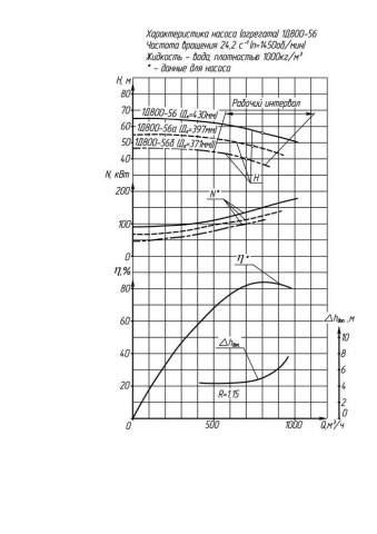 Напорная характеристика насоса 1Д 800-56