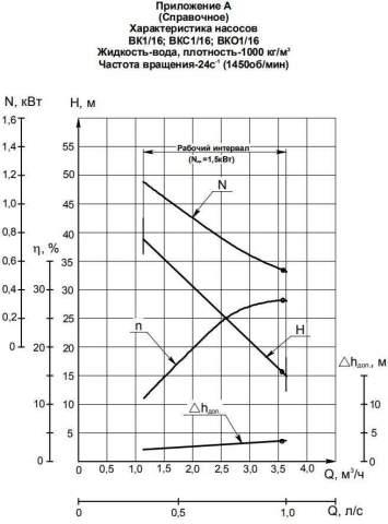 Напорная характеристика насоса ВК 1/16А-2Г (1,5 кВт)