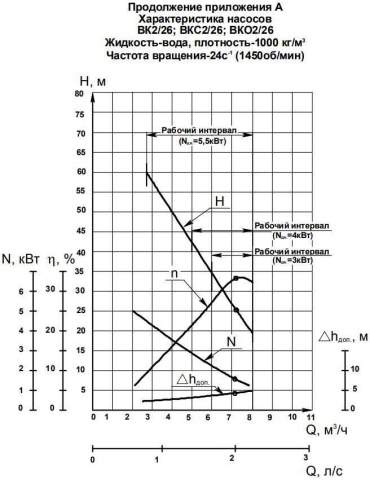 Напорная характеристика насоса ВК 2/26Б (4 кВт)